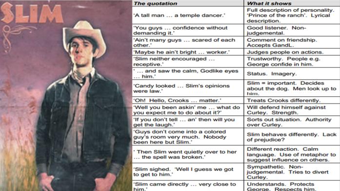 OMAM key quotes. Slim. – English at Ken Stimpson