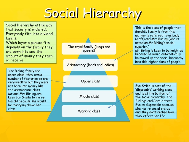 social hierarchy in of mice and Of mice and men hierarchy lennie the boss curley's wife  boss to worker, worker to worker, and hierarchy of classes no matter how close a person is to the source of power it doesn't mean they have it a person's power is dictated by their likeability or their traits that could make them a powerful figure  the struggle for power in of.